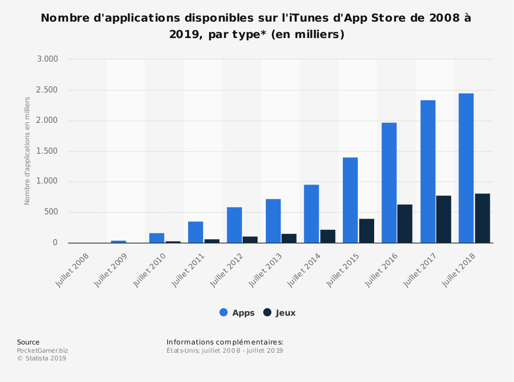 Statistique: Nombre d'applications disponibles sur l'iTunes d'App Store de 2008 à 2019, par type* (en milliers) | Statista