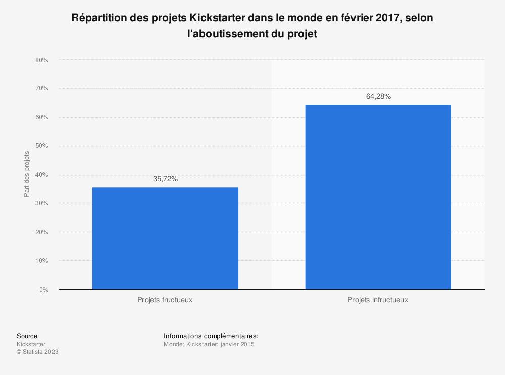 Statistique: Répartition des projets Kickstarter dans le monde en février 2017, selon l'aboutissement du projet | Statista