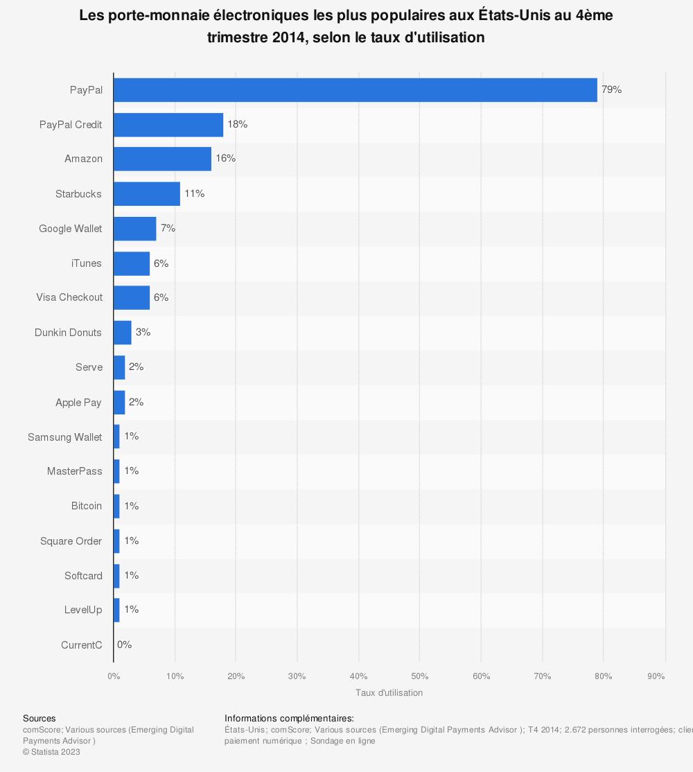 Statistique: Les porte-monnaie électroniques les plus populaires aux États-Unis au 4ème trimestre 2014, selon le taux d'utilisation | Statista