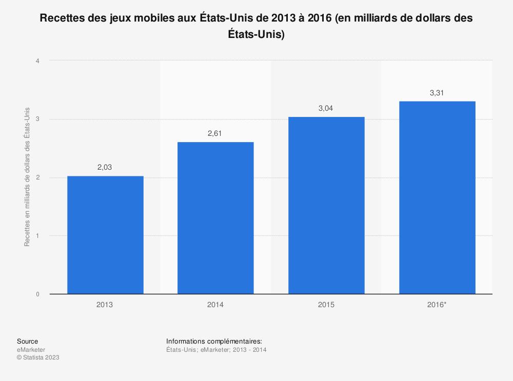 Statistique: Recettes des jeux mobiles aux États-Unis de 2013 à 2016 (en milliards de dollars des États-Unis) | Statista