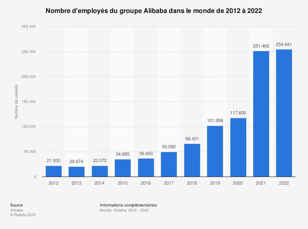 Statistique: Nombre d'employés du groupe Alibaba dans le monde de 2012 à 2019 | Statista