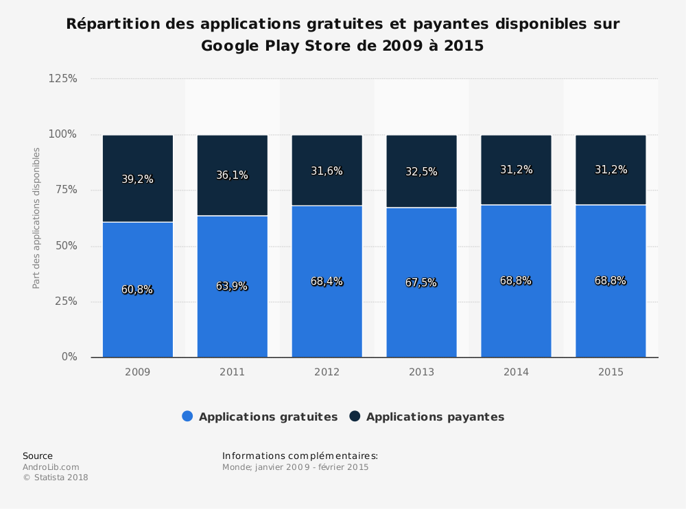 Statistique: Répartition des applications gratuites et payantes disponibles sur Google Play Store de 2009 à 2015 | Statista