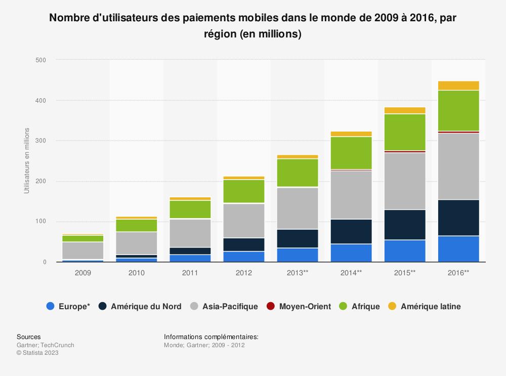 Statistique: Nombre d'utilisateurs des paiements mobiles dans le monde de 2009 à 2016, par région (en millions) | Statista