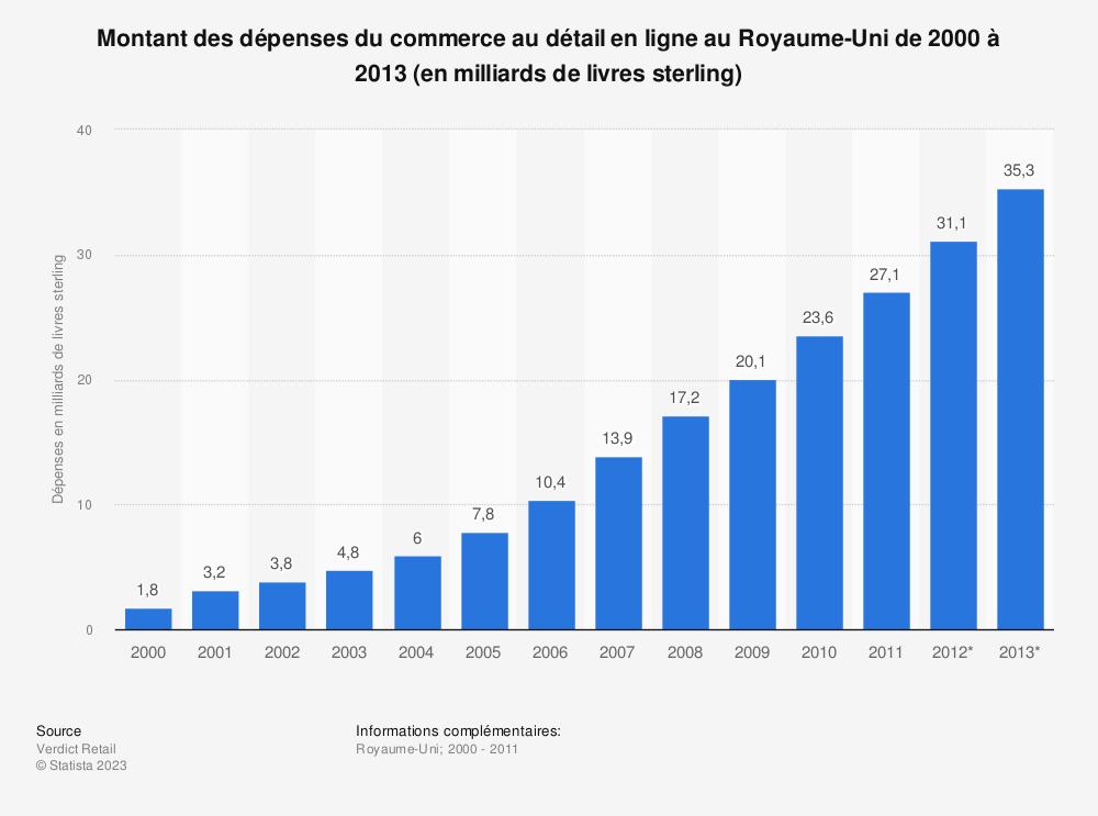 Statistique: Montant des dépenses du commerce au détail en ligne au Royaume-Uni de 2000 à 2013 (en milliards de livres sterling) | Statista