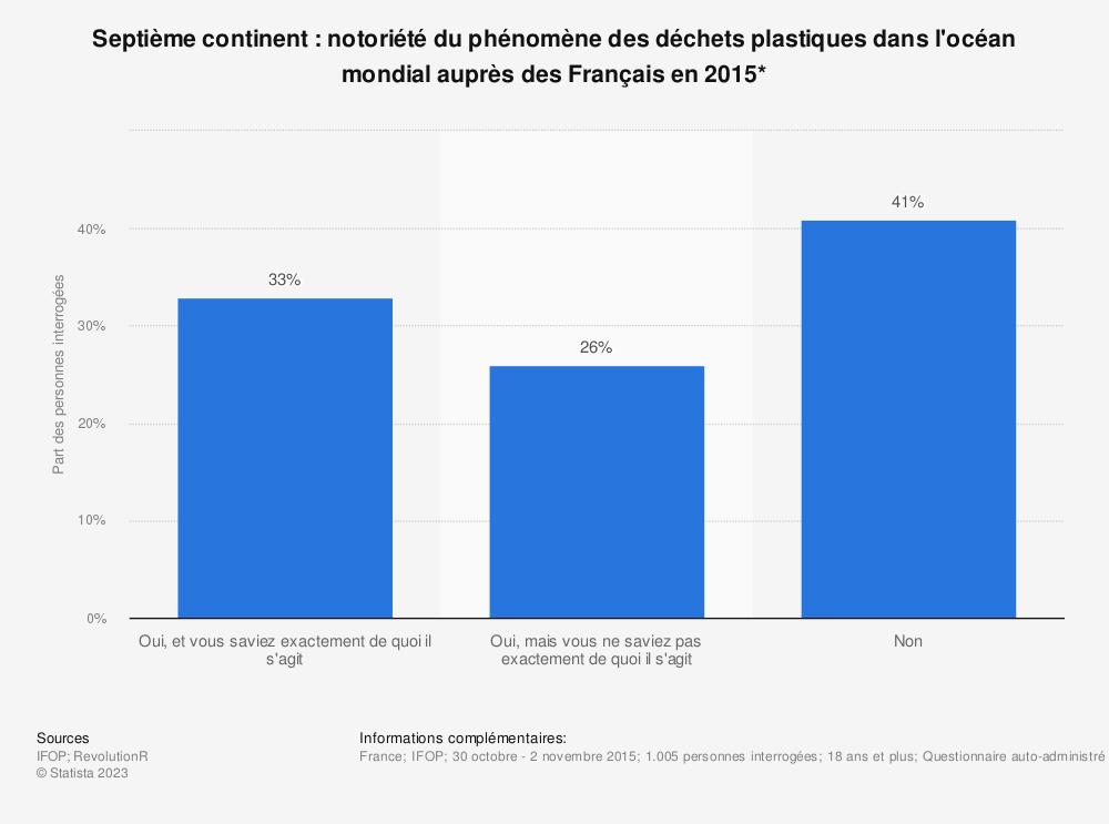 Statistique: Septième continent: notoriété du phénomène des déchets plastiques dans l'océan mondial auprès des Français en 2015* | Statista