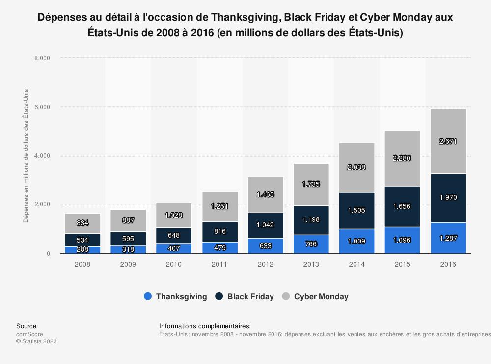 Statistique: Dépenses au détail à l'occasion de Thanksgiving, Black Friday et Cyber Monday aux États-Unis de 2008 à 2016 (en millions de dollars des États-Unis) | Statista
