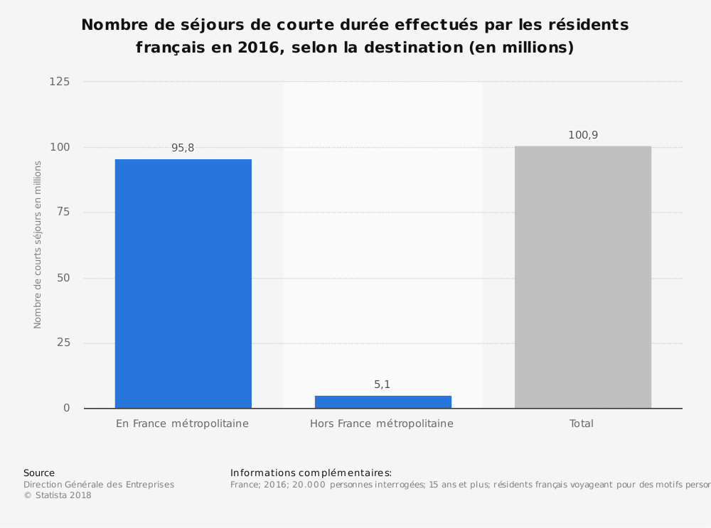 Statistique: Nombre de séjours de courte durée effectués par les résidents français en 2016, selon la destination (en millions) | Statista