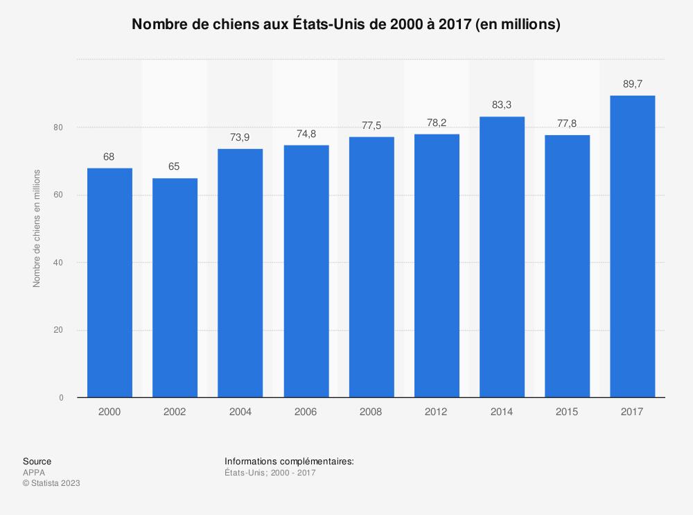 Statistique: Nombre de chiens aux États-Unis de 2000 à 2017 (en millions) | Statista