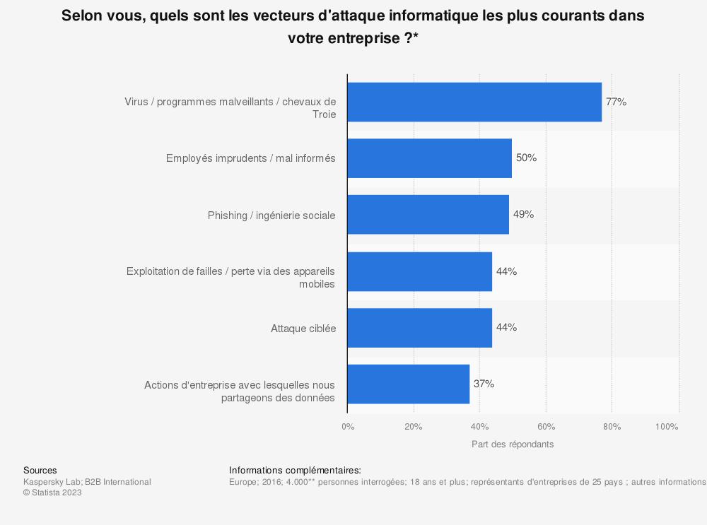 Statistique: Selon vous, quels sont les vecteurs d'attaque informatique les plus courants dans votre entreprise ?* | Statista