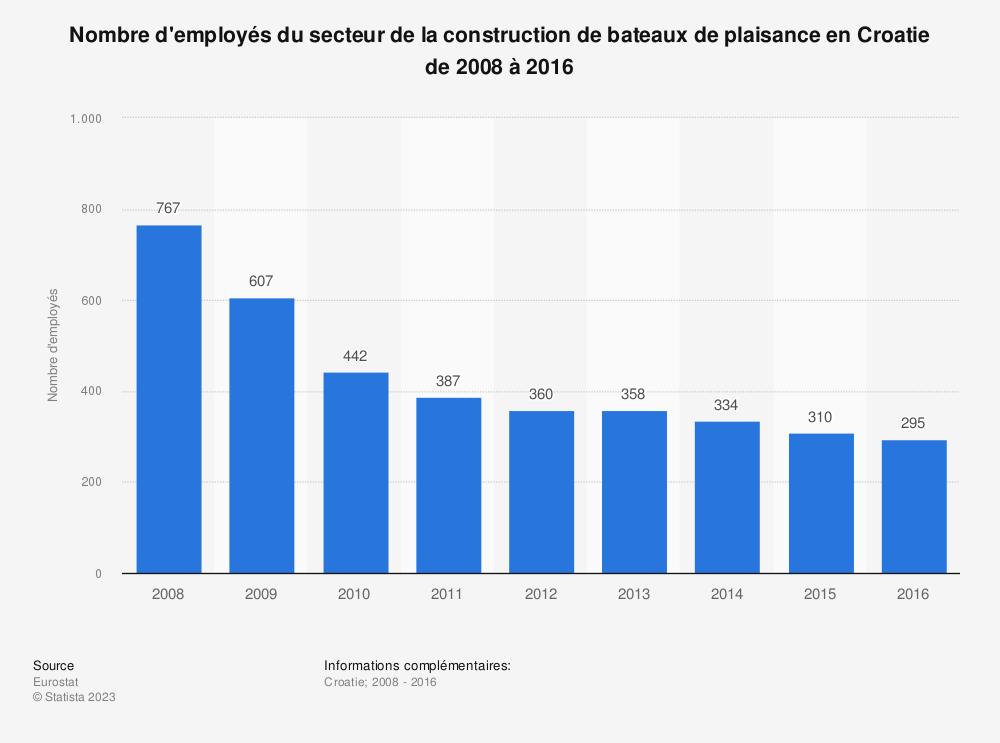 Statistique: Nombre d'employés du secteur de la construction de bateaux de plaisance en Croatie de 2008 à 2016 | Statista