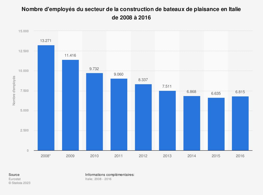 Statistique: Nombre d'employés du secteur de la construction de bateaux de plaisance en Italie de 2008 à 2016 | Statista