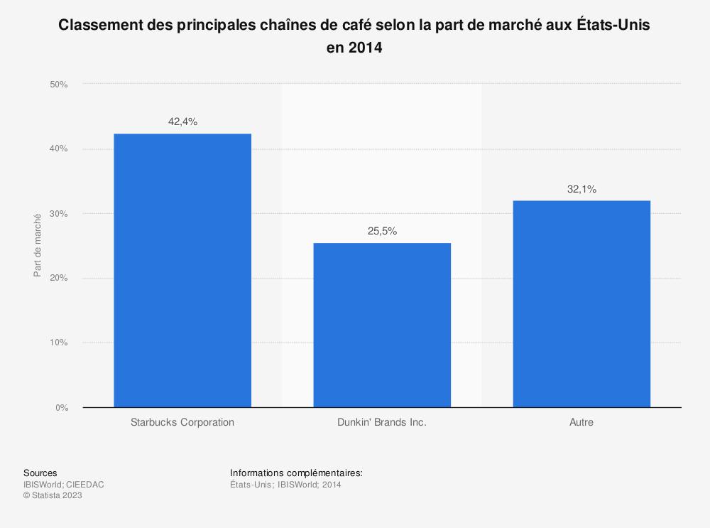 Statistique: Classement des principales chaînes de café selon la part de marché aux États-Unis en 2014 | Statista