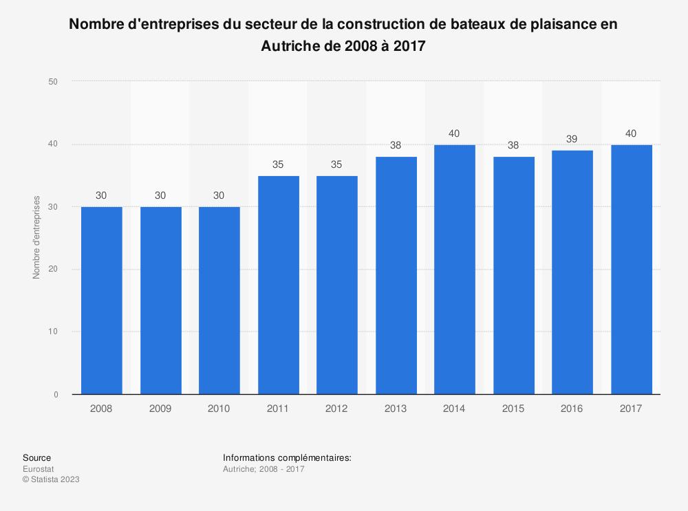 Statistique: Nombre d'entreprises du secteur de la construction de bateaux de plaisance en Autriche de 2008 à 2016 | Statista