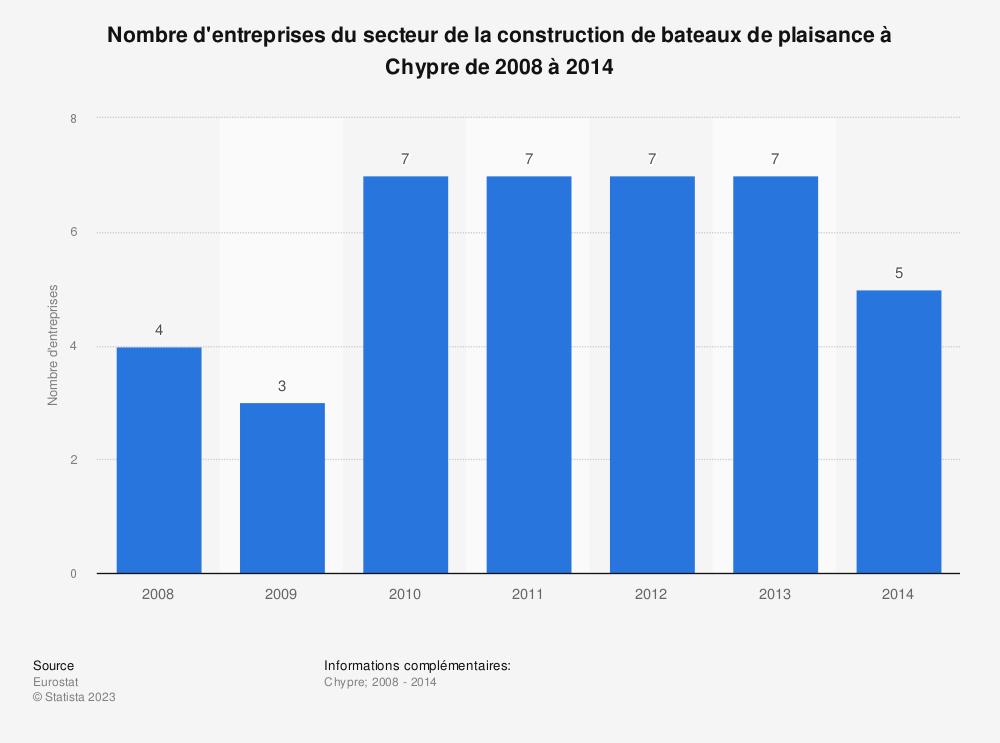 Statistique: Nombre d'entreprises du secteur de la construction de bateaux de plaisance à Chypre de 2008 à 2014 | Statista