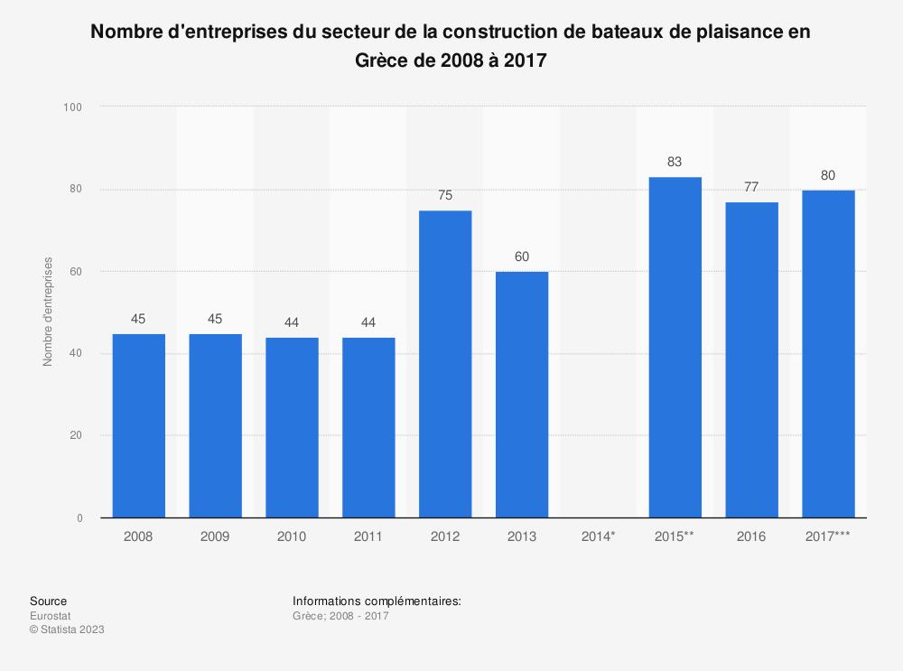 Statistique: Nombre d'entreprises du secteur de la construction de bateaux de plaisance en Grèce de 2008 à 2017 | Statista