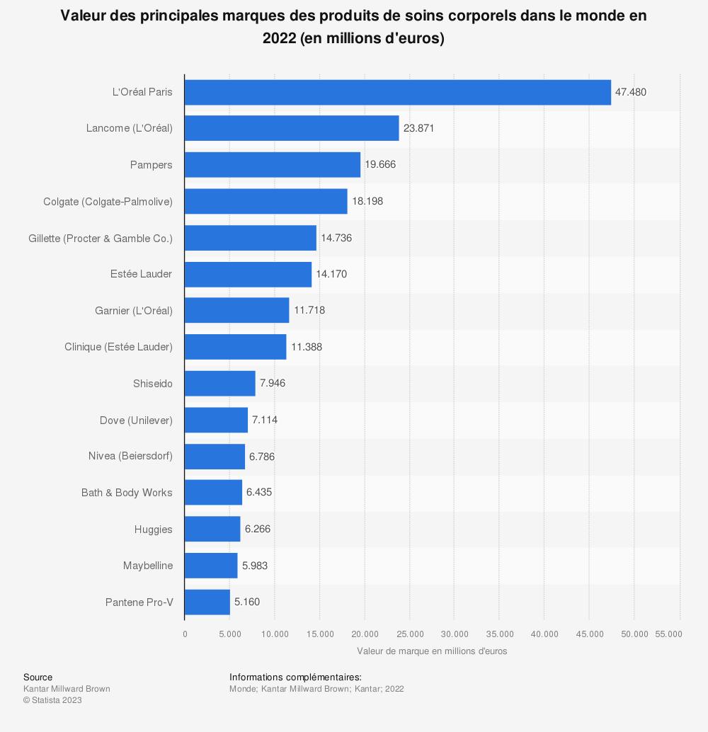 Statistique: Valeur des principales marques des produits de soins corporels dans le monde en 2019 (en millions d'euros) | Statista