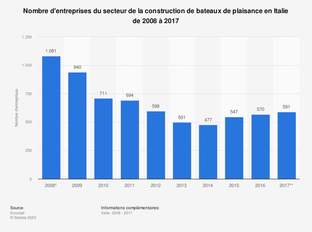 Statistique: Nombre d'entreprises du secteur de la construction de bateaux de plaisance en Italie de 2008 à 2017 | Statista