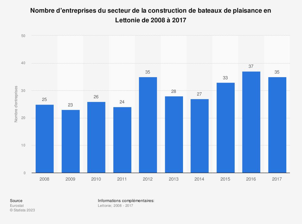 Statistique: Nombre d'entreprises du secteur de la construction de bateaux de plaisance en Lettonie de 2008 à 2017 | Statista