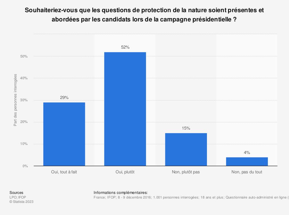Statistique: Souhaiteriez-vous que les questions de protection de la nature soient présentes et abordées par les candidats lors de la campagne présidentielle? | Statista