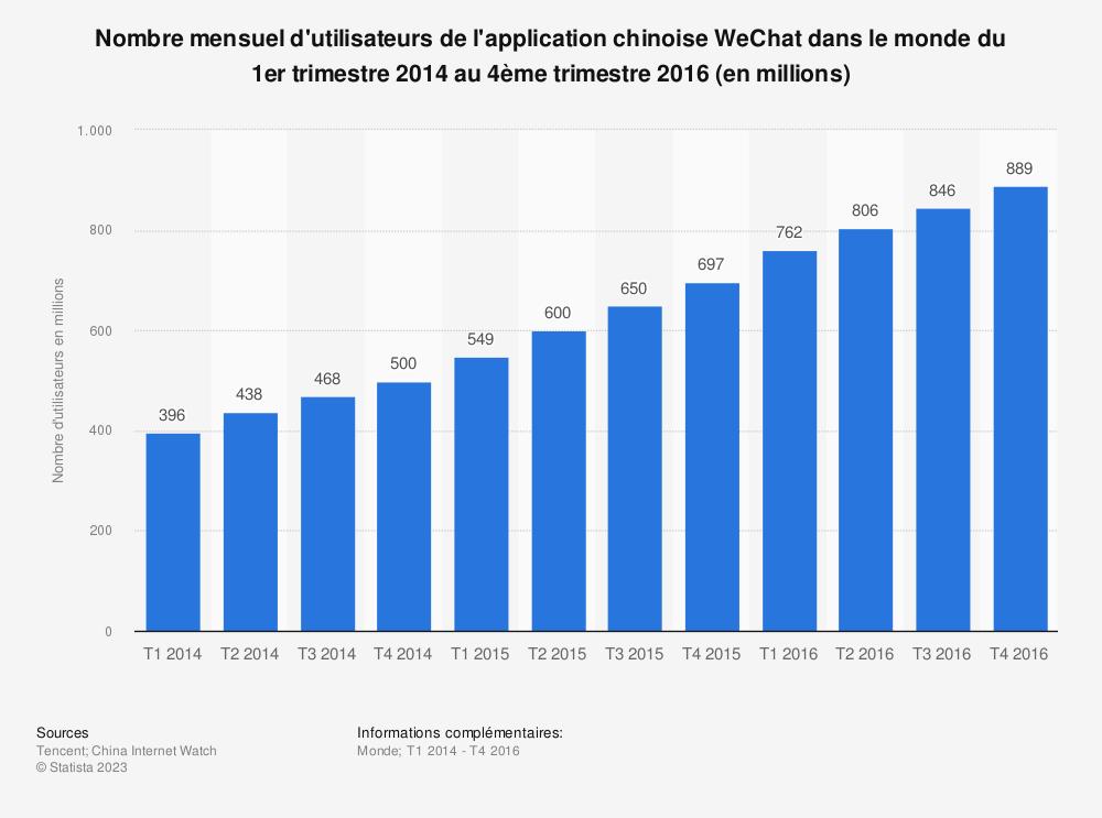 Statistique: Nombre mensuel d'utilisateurs de l'application chinoise WeChat dans le monde du 1er trimestre 2014 au 4ème trimestre 2016 (en millions) | Statista