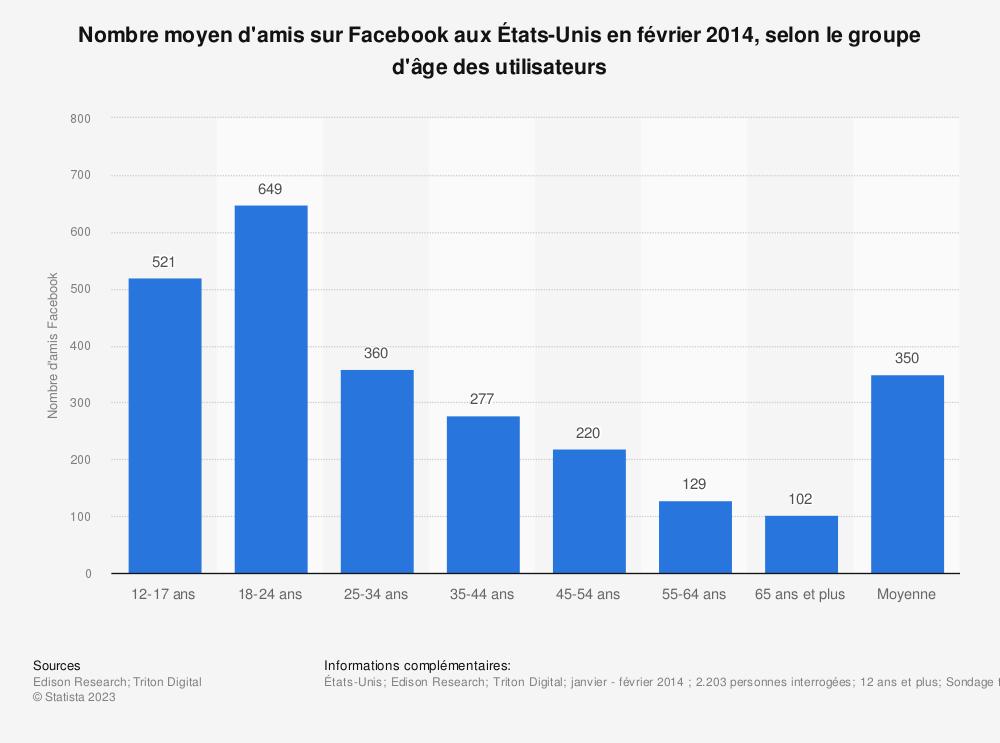 Statistique: Nombre moyen d'amis sur Facebook aux États-Unis en février 2014, selon le groupe d'âge des utilisateurs | Statista