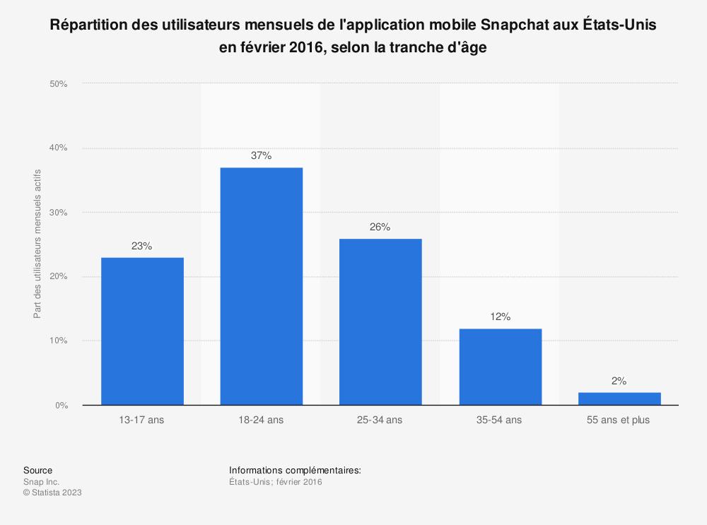 Statistique: Répartition des utilisateurs mensuels de l'application mobile Snapchat aux États-Unis en février 2016, selon la tranche d'âge  | Statista
