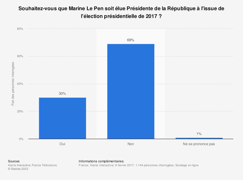 Statistique: Souhaitez-vous que Marine Le Pen soit élue Présidente de la République à l'issue de l'élection présidentielle de 2017? | Statista