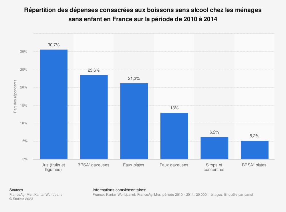 Statistique: Répartition des dépenses consacrées aux boissons sans alcool chez les ménages sans enfant en France sur la période de 2010 à 2014 | Statista