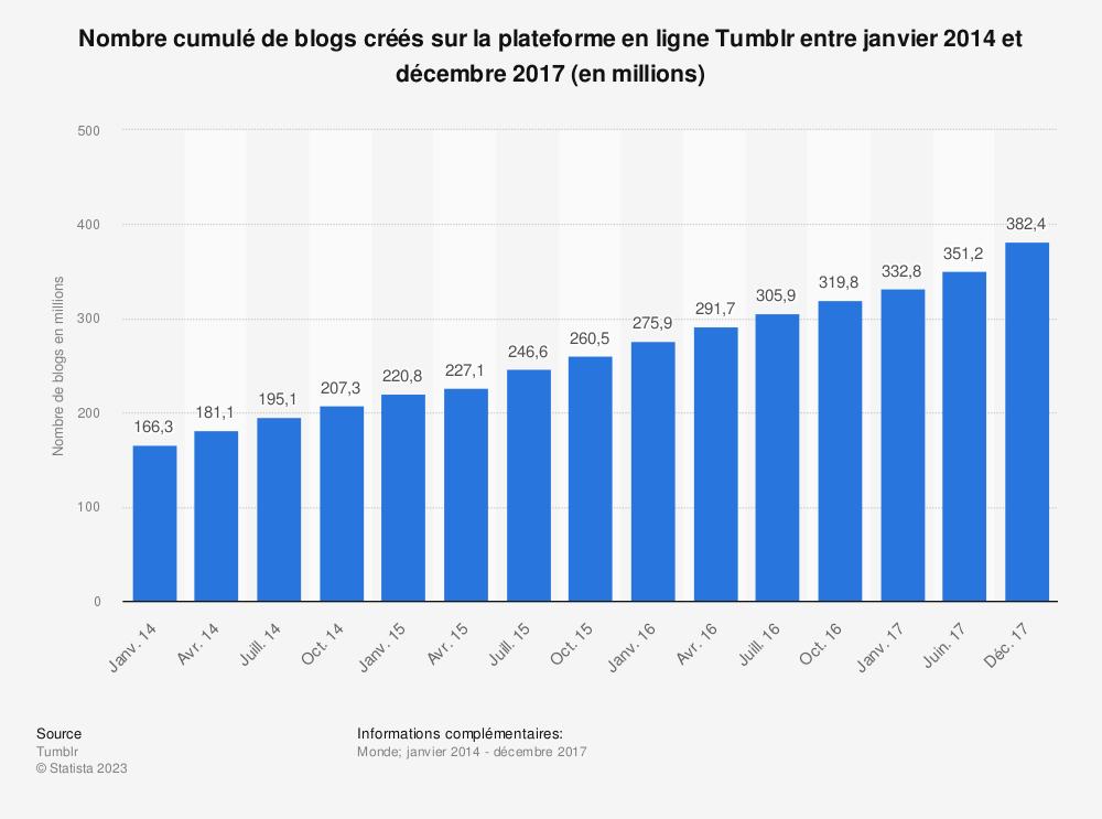 Statistique: Nombre cumulé de blogs créés sur la plateforme en ligne Tumblr entre janvier 2014 et décembre 2017 (en millions) | Statista