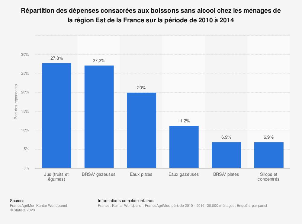 Statistique: Répartition des dépenses consacrées aux boissons sans alcool chez les ménages de la région Est de la France sur la période de 2010 à 2014 | Statista
