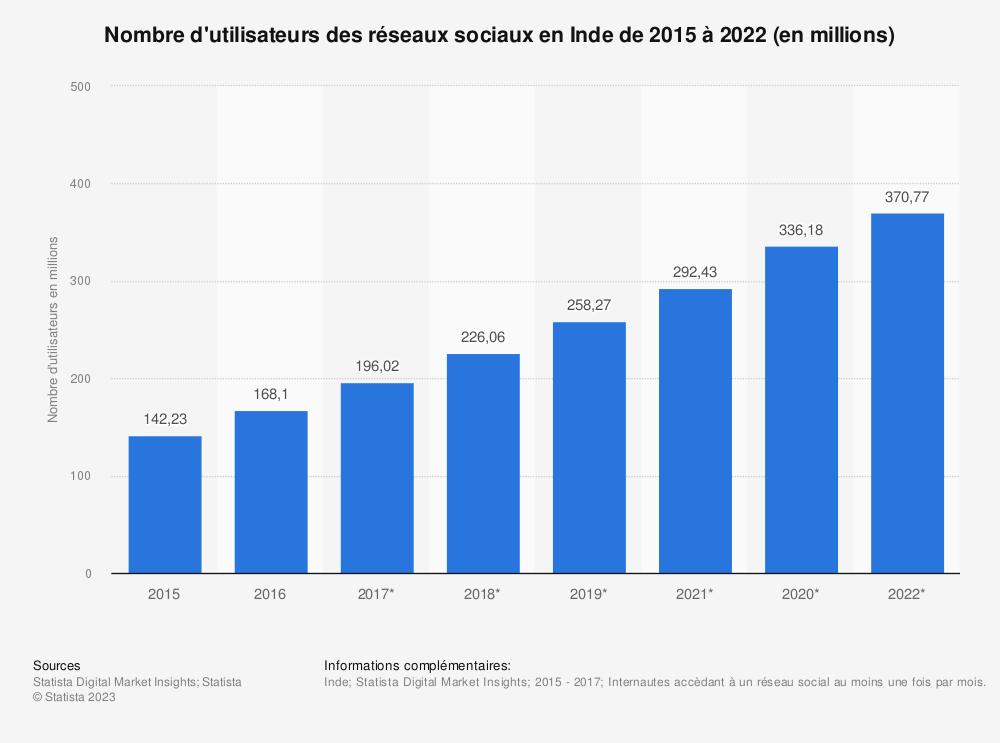 Statistique: Nombre d'utilisateurs des réseaux sociaux en Inde de 2015 à 2022 (en millions) | Statista