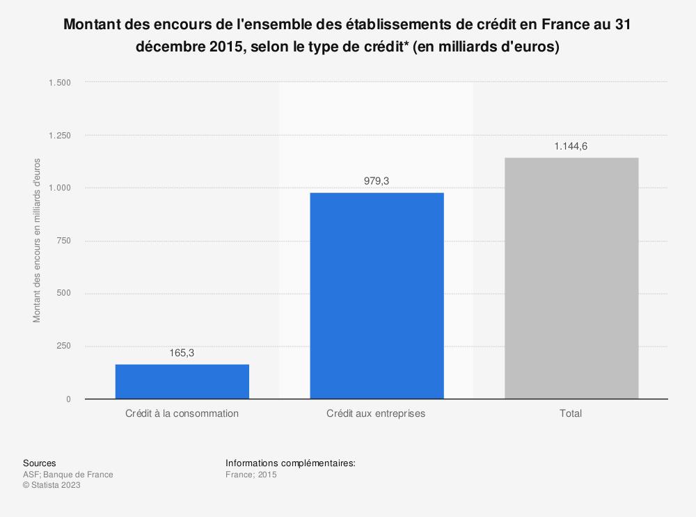 Statistique: Montant des encours de l'ensemble des établissements de crédit en France au 31 décembre 2015, selon le type de crédit* (en milliards d'euros) | Statista