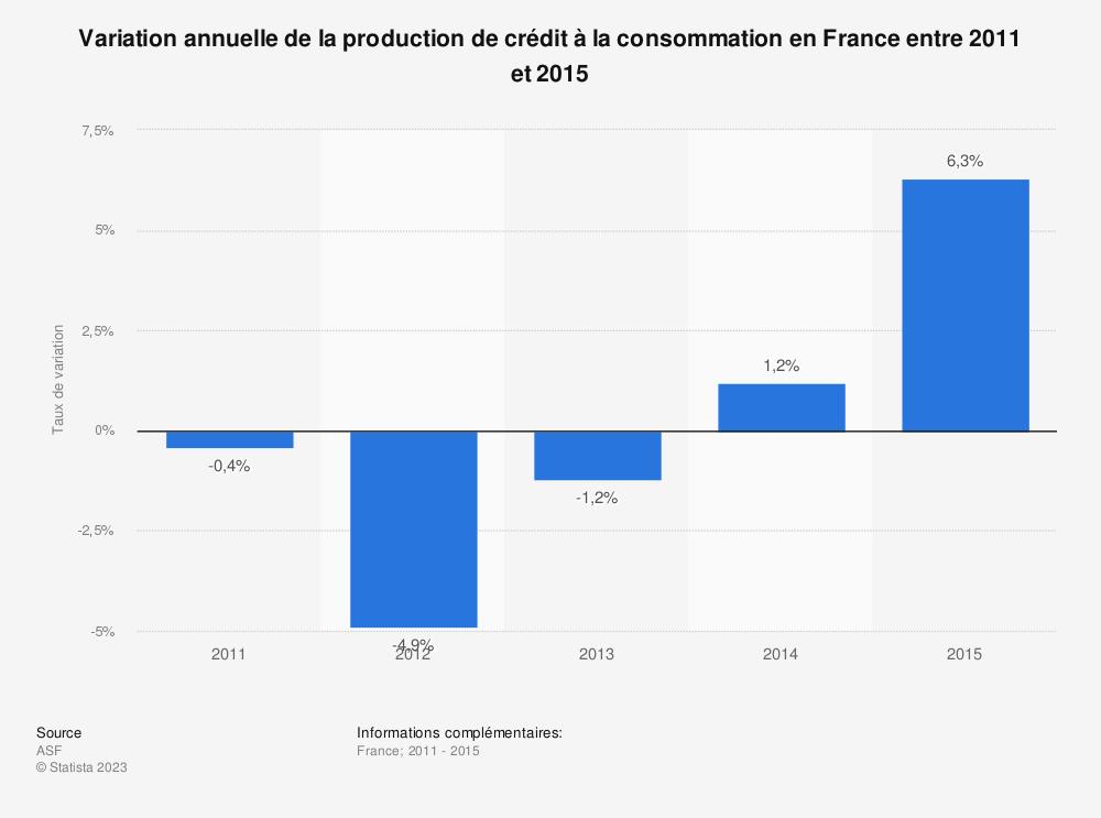 Statistique: Variation annuelle de la production de crédit à la consommation en France entre 2011 et 2015 | Statista