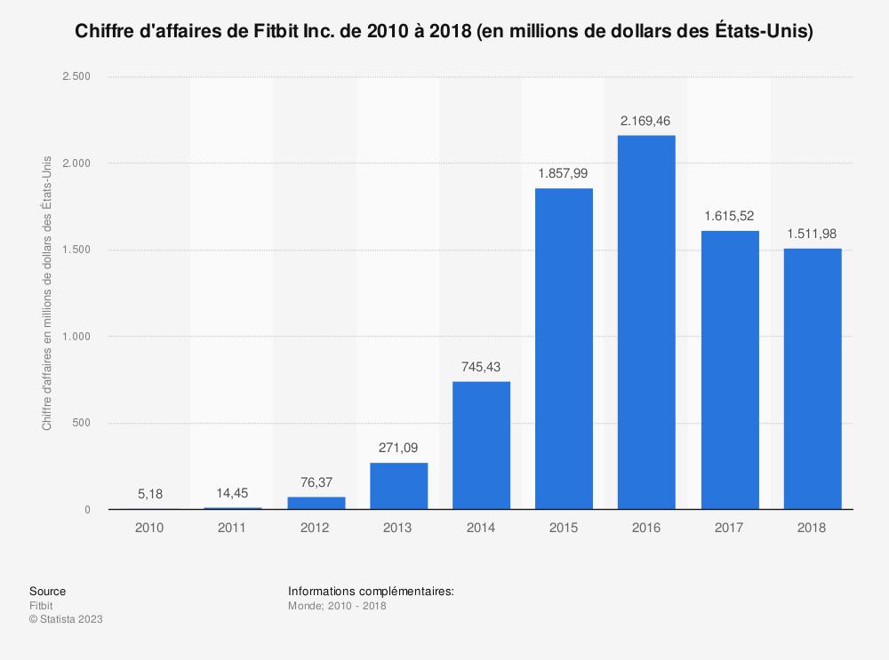 Statistique: Chiffre d'affaires de Fitbit Inc. de 2010 à 2018 (en millions de dollars des États-Unis) | Statista