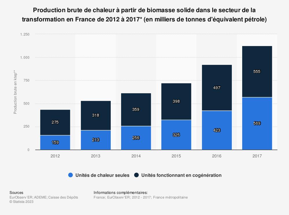 Statistique: Production brute de chaleur à partir de biomasse solide dans le secteur de la transformation en France de 2012 à 2017* (en milliers de tonnes d'équivalent pétrole) | Statista