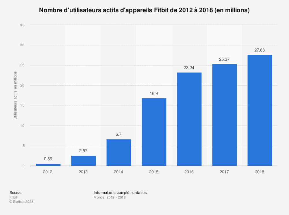 Statistique: Nombre d'utilisateurs actifs d'appareils Fitbit de 2012 à 2018 (en millions) | Statista