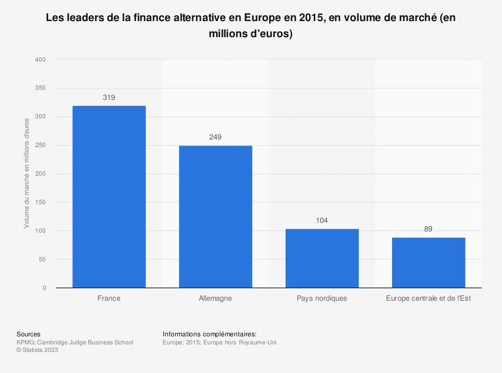 Statistique: Les leaders de la finance alternative en Europe en 2015, en volume de marché (en millions d'euros) | Statista