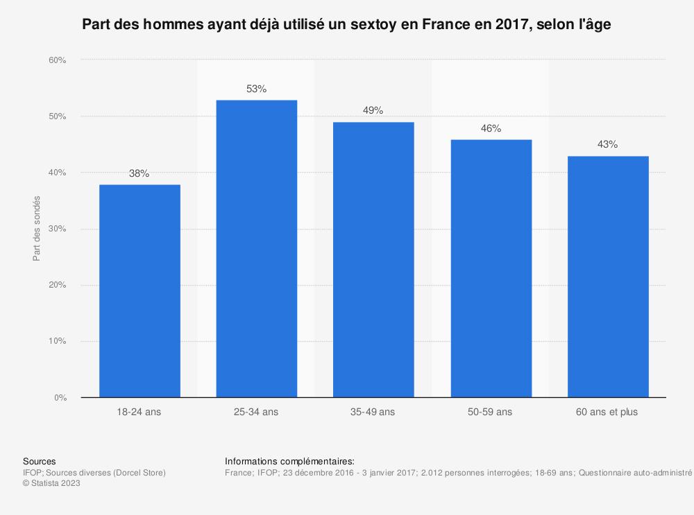 Statistique: Part des hommes ayant déjà utilisé un sextoy en France en 2017, selon l'âge | Statista