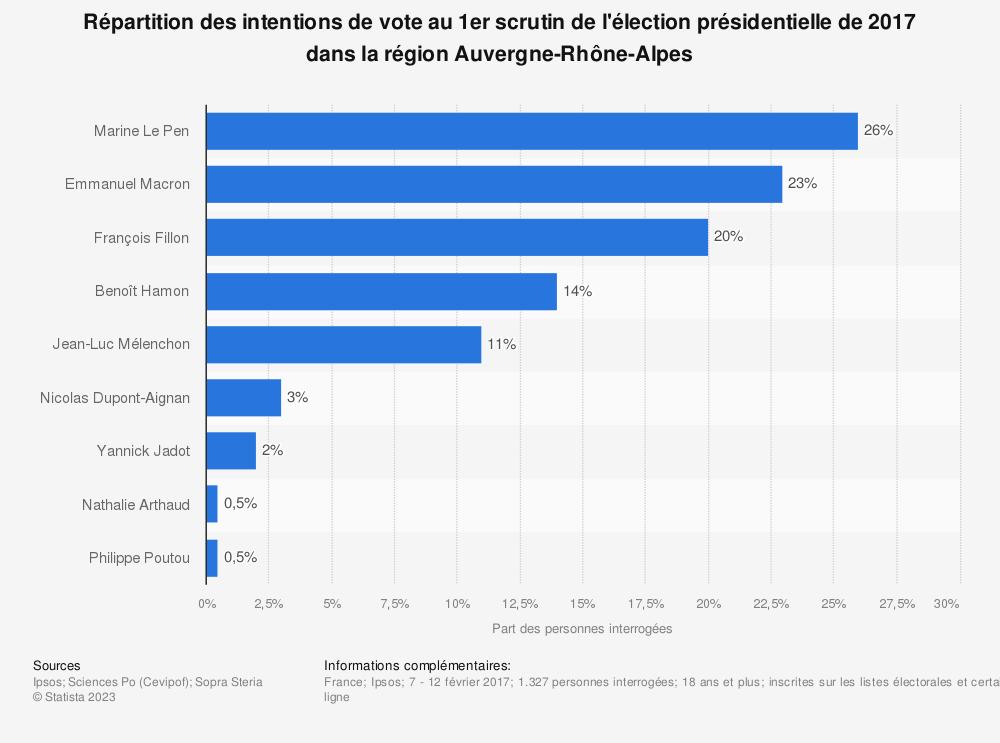 Statistique: Répartition des intentions de vote au 1er scrutin de l'élection présidentielle de 2017 dans la région Auvergne-Rhône-Alpes | Statista