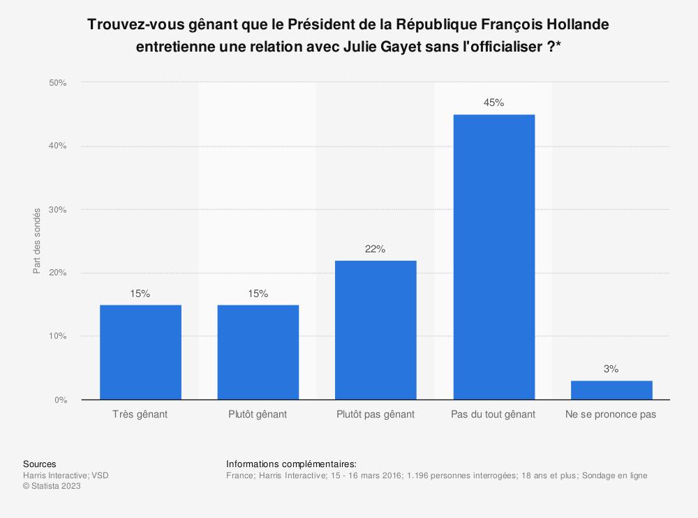Statistique: Trouvez-vous gênant que le Président de la République François Hollande entretienne une relation avec Julie Gayet sans l'officialiser ?* | Statista