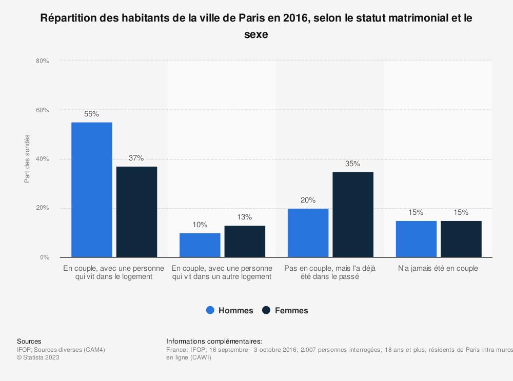 Statistique: Répartition des habitants de la ville de Paris en 2016, selon le statut matrimonial et le sexe | Statista