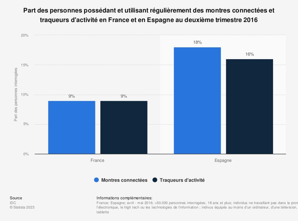 Statistique: Part des personnes possédant et utilisant régulièrement des montres connectées et traqueurs d'activité en France et en Espagne au deuxième trimestre 2016 | Statista