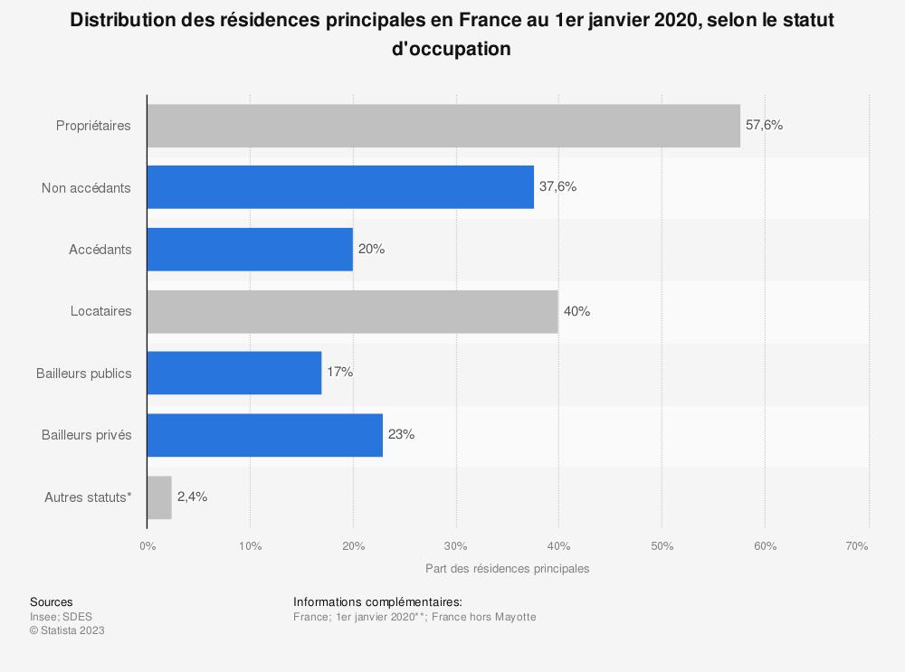 Statistique: Distribution des résidences principales en France au 1er janvier 2019, selon le statut d'occupation | Statista
