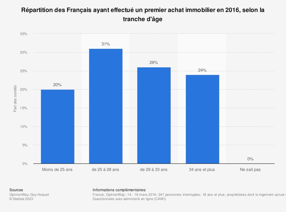 Statistique: Répartition des Français ayant effectué un premier achat immobilier en 2016, selon la tranche d'âge | Statista