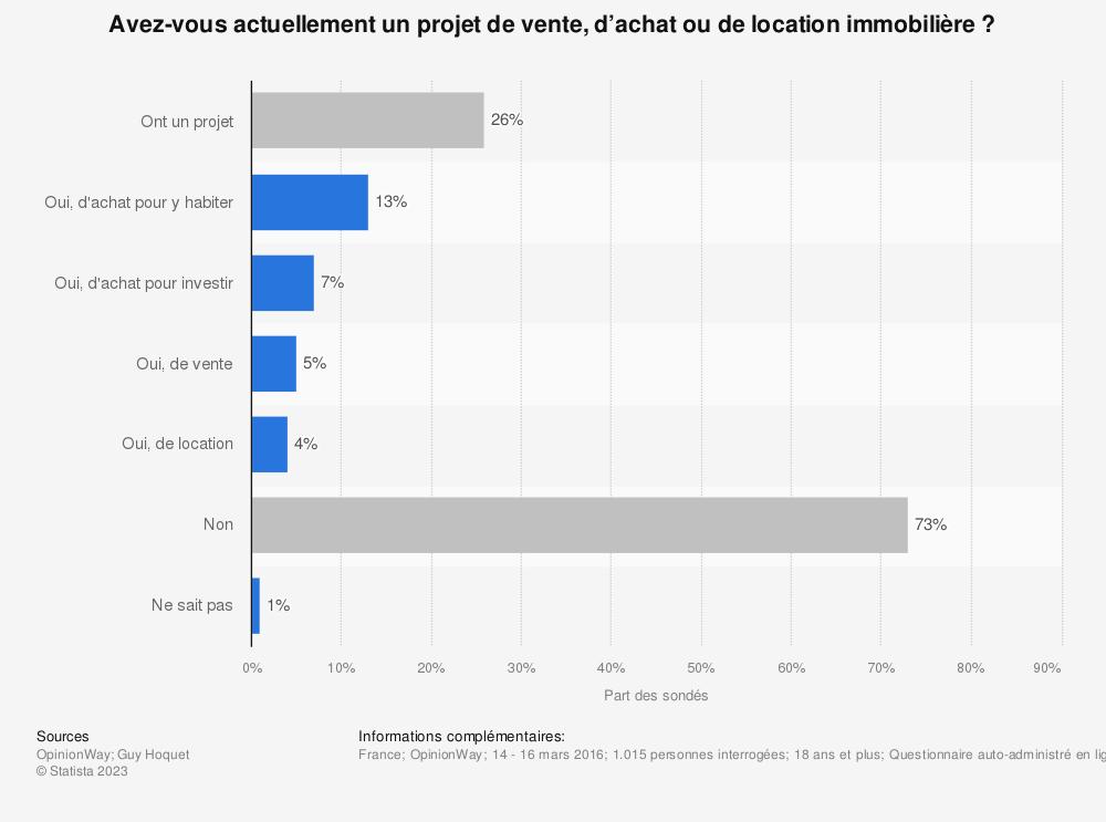 Statistique: Avez-vous actuellement un projet de vente, d'achat ou de location immobilière ? | Statista