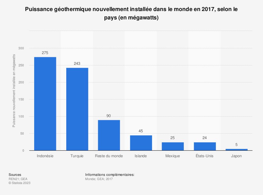 Statistique: Puissance géothermique nouvellement installée dans le monde en 2017, selon le pays (en mégawatts) | Statista