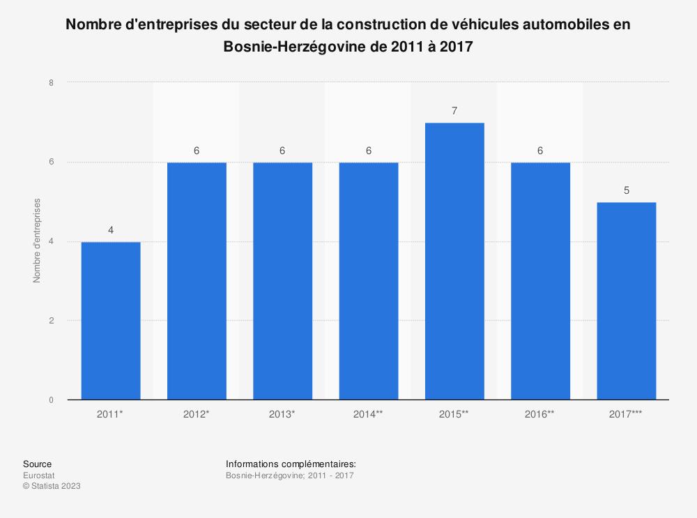 Statistique: Nombre d'entreprises du secteur de la construction de véhicules automobiles en Bosnie-Herzégovine de 2011 à 2017 | Statista