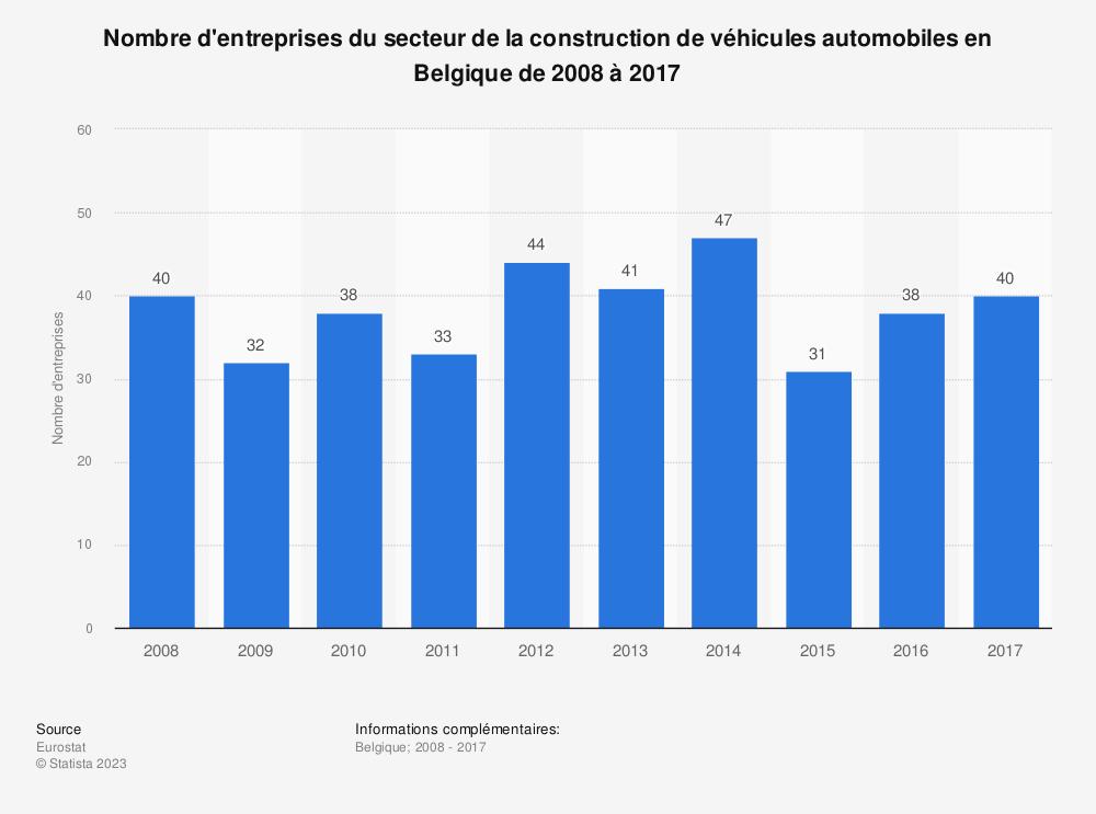 Statistique: Nombre d'entreprises du secteur de la construction de véhicules automobiles en Belgique de 2008 à 2017 | Statista