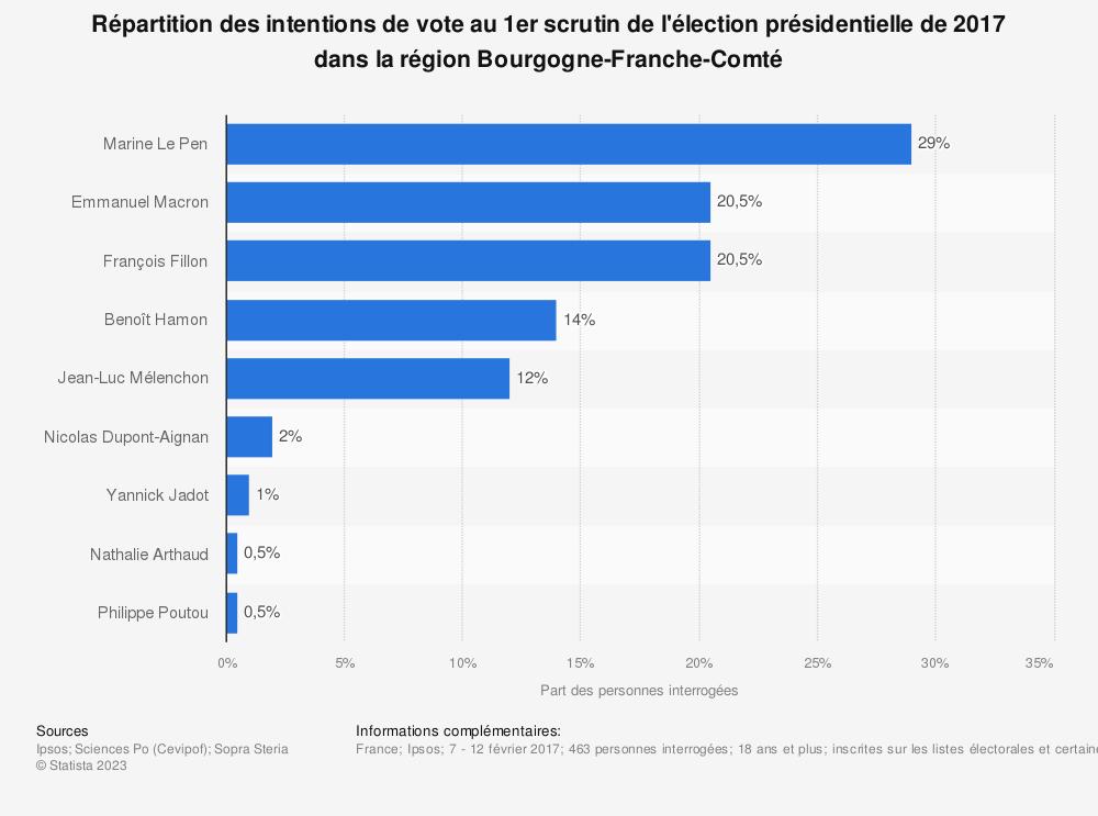 Statistique: Répartition des intentions de vote au 1er scrutin de l'élection présidentielle de 2017 dans la région Bourgogne-Franche-Comté | Statista