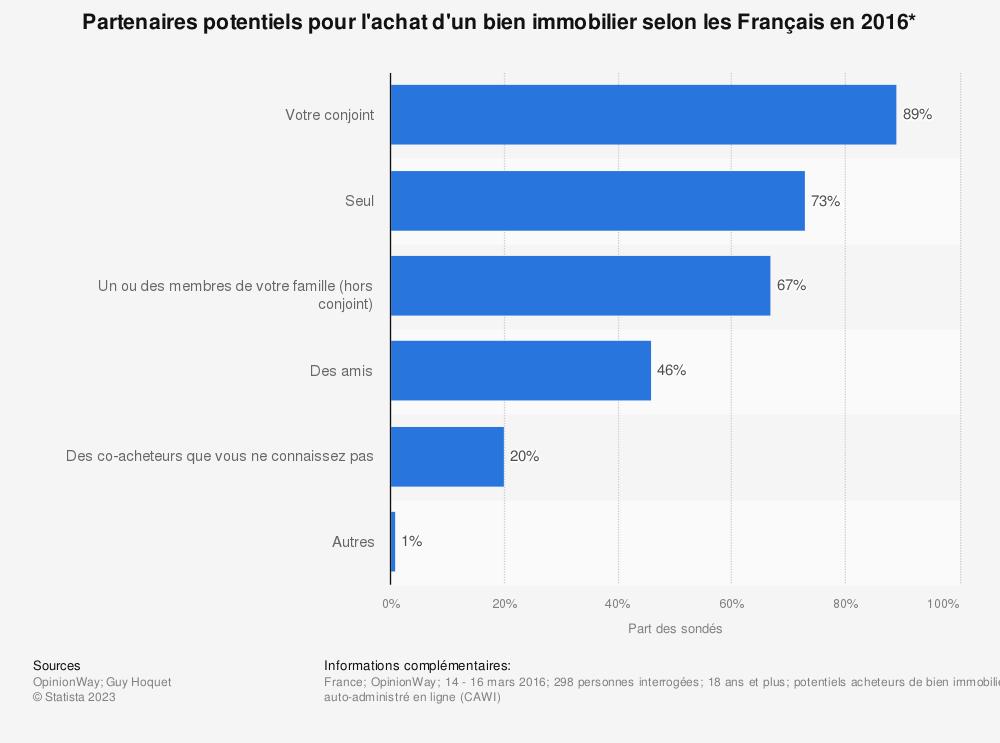 Statistique: Partenaires potentiels pour l'achat d'un bien immobilier selon les Français en 2016* | Statista